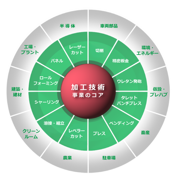 加工技術事業のコア図