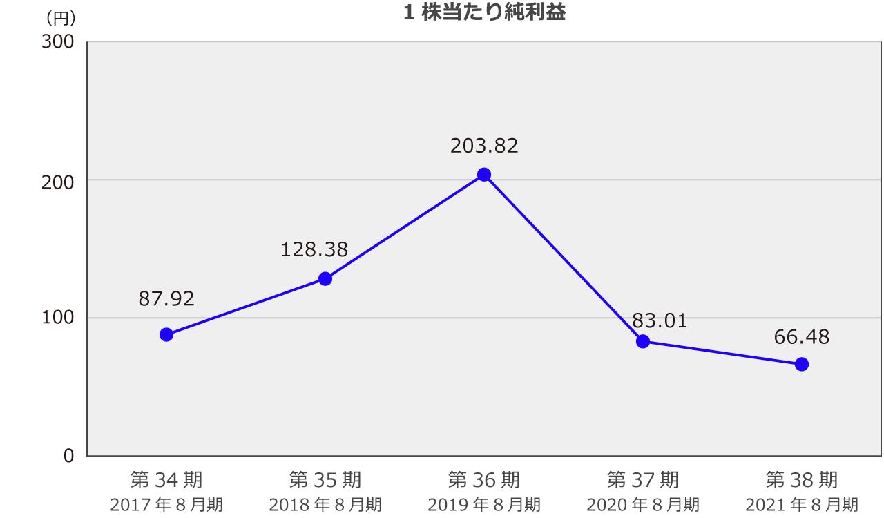 1株当たり純利益(単位:円)