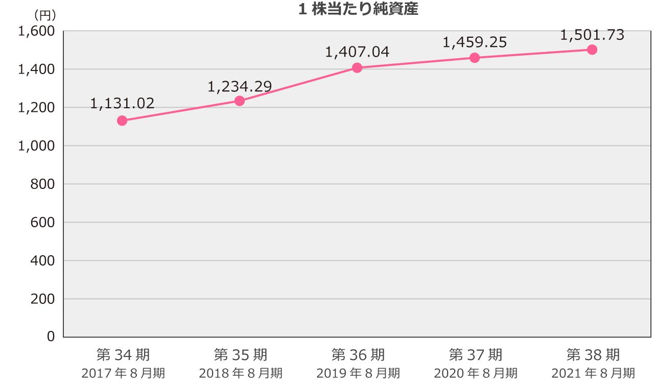 1株当たり純資産(単位:円)